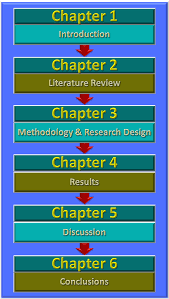 sample dissertation introduction chapter dissertation structure dissertation structure