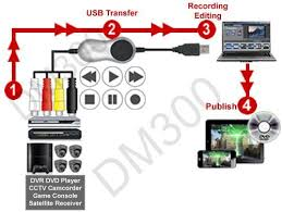 composite bnc s video audio to usb converter ebay