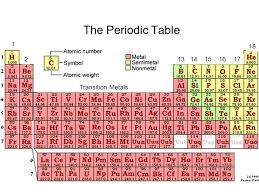 Halogen On Periodic Table The Periodic Table 1 18 Group 1 Alkali Metals Ppt Online