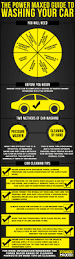 The Best Way To Clean Best Way To Clean Car Interior And Exterior Infographic