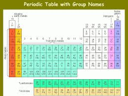 Blocks On The Periodic Table Names Of The Groups On Periodic Table Periodic Tables