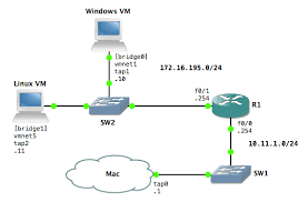 tutorial gns3 linux discussions integrate vmware fusion 6 with gns3 gns3