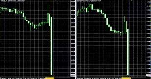 bid rate eur minimum bid rate