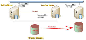 simple question how to migrate from windows 2008 r2 sql 2012