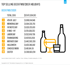 americans jump start the holidays with their favorite bottle of vino