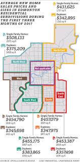 Home Design Jobs Edmonton by Consumers Still Have Power U0027 Excess Supply In Edmonton New Housing