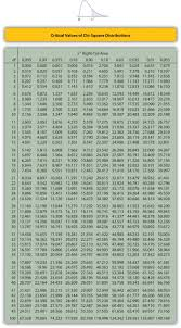 Chi Square Test Table 11 1 Chi Square Tests For Independence Statistics Libretexts