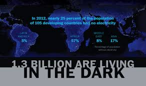 without electricity 1 3 billion are living in the dark