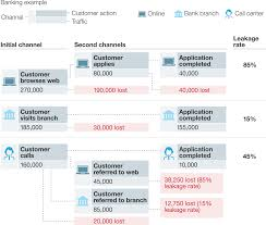 digitizing the consumer decision journey mckinsey u0026 company