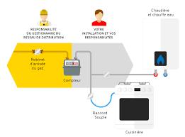 norme robinet gaz cuisine la sécurité de votre installation de gaz naturel