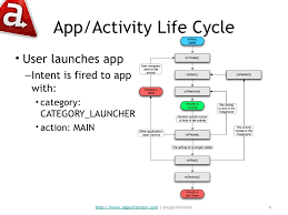 android application lifecycle developing android apps with titanium