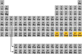 xe on the periodic table seventh row of the periodic table is now complete with addition of