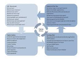 hr development plan template personal career development plan template tomu co