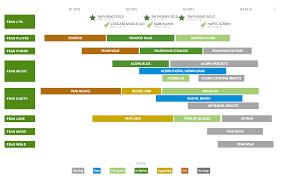 road map project management creatop me