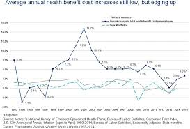 fixing our failing health care system mjc employee benefits