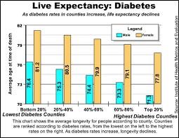 life expectancy tables 2016 life expectancy tables for diabetes