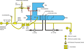 automatedbuildings com article ddc for hvac systems