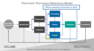 edrm statistical sampling applied to electronic discovery edrm