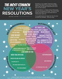new year s resolutions books which new year s resolutions most popular online degrees