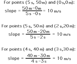 determining the slope on a p t graph