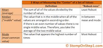 standard deviation mean median u0026 mode stomp on step1