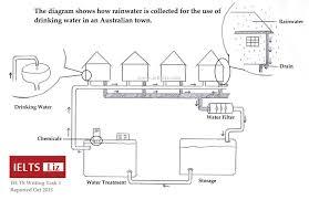 ielts rainwater diagram reported 2015