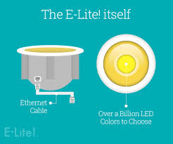 power over ethernet lighting nuleds launches kickstarter caign to introduce e lite lighting