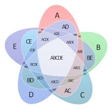 3 circle venn diagram venn diagram example 3 circle venn venn