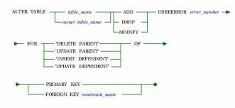 Sql Change Table Name Sql Command Reference