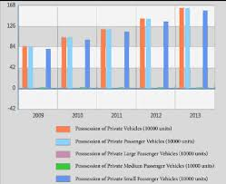 national bureau of statistics fig 1 possession of vehicles in shanghai 2009 2013 source