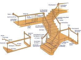 Staircase Banister Kits Stairs Astonishing Stair Railing Parts Parts Of A Staircase