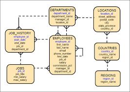 hr schema tables data oracle database quick start