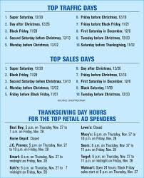 home depot store hours on black friday early holiday promotions eat away black friday sales cmo