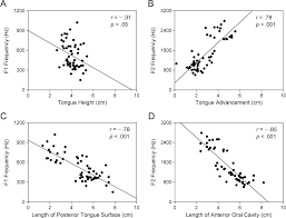 relationships between formant frequencies of sustained vowels and