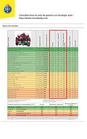 siege auto groupe 0 1 crash test siège auto comparaison et informations