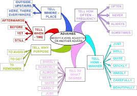 adverb lessons adverb lessons tes teach
