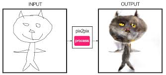 your bad cat drawings come to life with this neural network tool