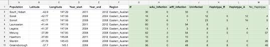 Reloading Data Spreadsheet Google Spreadsheet Normalize Reformat Cross Tab Data For