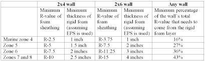 Standard Interior Wall Thickness Calculating The Minimum Thickness Of Rigid Foam Sheathing