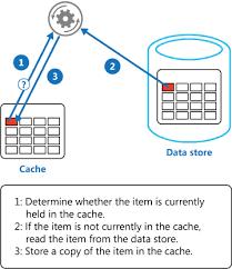 design pattern php là gì cache aside microsoft docs