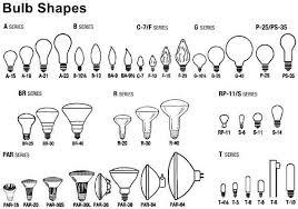 light bulb connector types led information ledlight com
