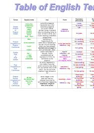 table of english tenses pdf table of english tenses zoogii