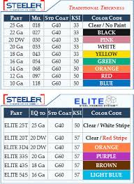 mil thickness color code cheat sheets steeler construction supply
