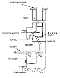 Fireplace Damper Parts - anatomy of your fireplace chimney safety institute of america csia