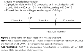 Icd 9 Blind Full Text Out Of Pocket Costs And Adherence To Antihypertensive