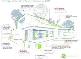 zero energy home plans efficiency home plans efficient home plans elegant best green homes
