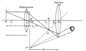 important questions for cbse class 12 physics optical instrument