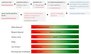 diversity free full text potential population genetic