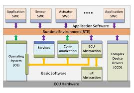 software architektur software technology for embedded systems department of computer