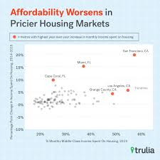 how commuting costs and utilities affect middle class housing